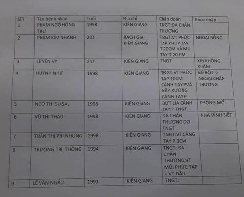 danh sách nạn nhân