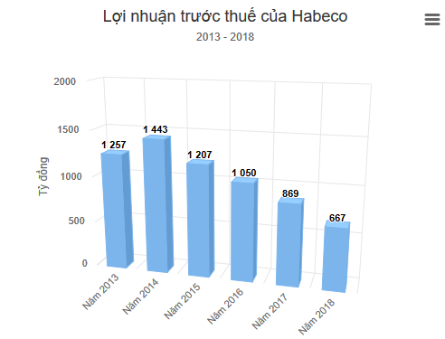 lợi nhuận Habeco